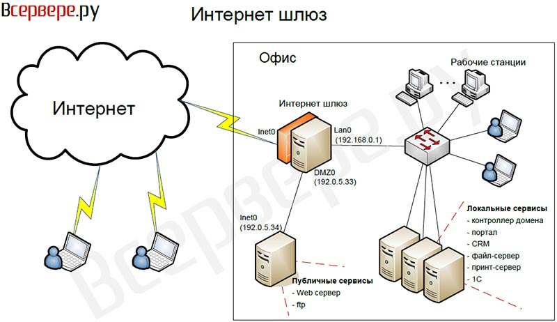 Как сделать сервер для интернета