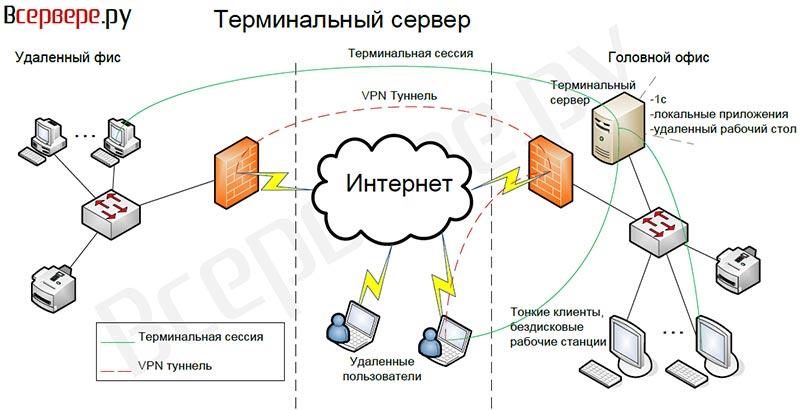 1c терминальном режиме: