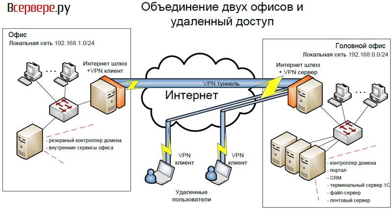 Это логическая сеть, создаваемая поверх сети Интернет, позволяющая организовать закрытые.