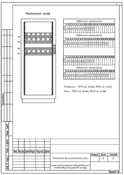 СКС Схема расположения в шкафу